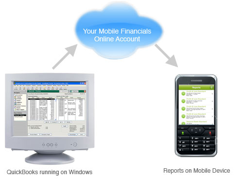 Different Utilities of QuickBooks Add-ons Hosting