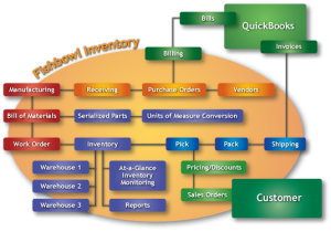 Fishbowl Inventory Hosting Is Best Suitable For Your Inventory Control