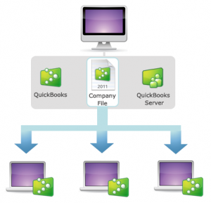 QuickBooks Add-on Helps One To Use Quickbooks Efficiently