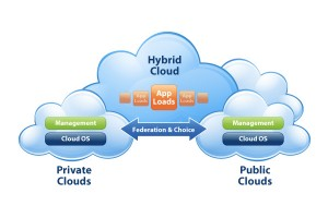 The Hybrid Cloud