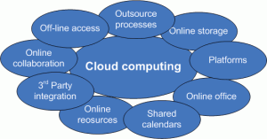 Extraordinary Cloud Computing Technology