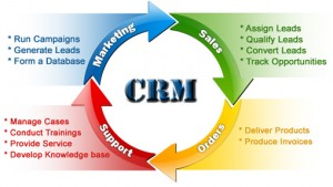 ACT CRM Software- A Simpler and Quicker Way to Manage Customer's Relations