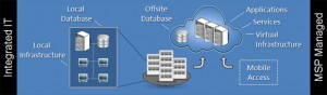 Application Hosting services Delivering Business Value through Information Technology