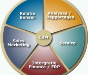 Hosted ACT CRM Software Provides Easier and Better Customer Management