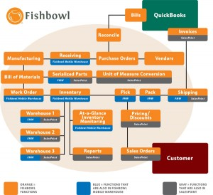 fishbowl inventory hosting