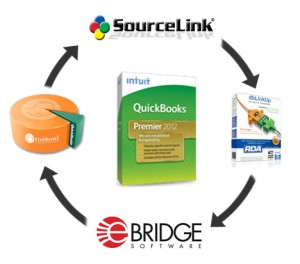 QuickBooks add ons