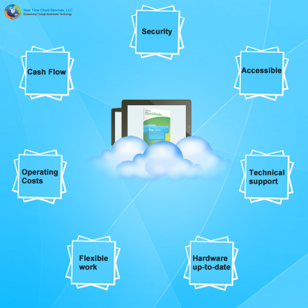 Hosted Desktop Solutions
