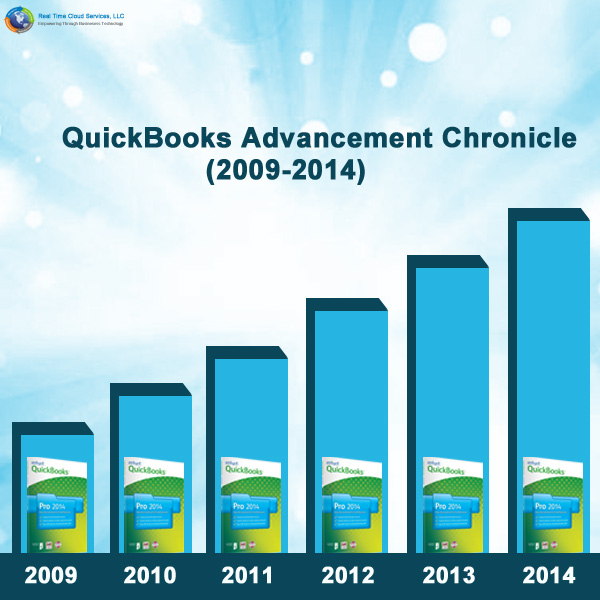 QuickBooks Advancement Chronicle