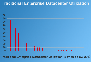 Traditional Enterprise Datacenter