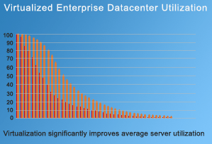 Virtualized Enterprise Datacenter