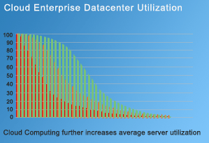 Cloud Enterprise Datacenter Utilization