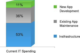 IT Spending Breakdown
